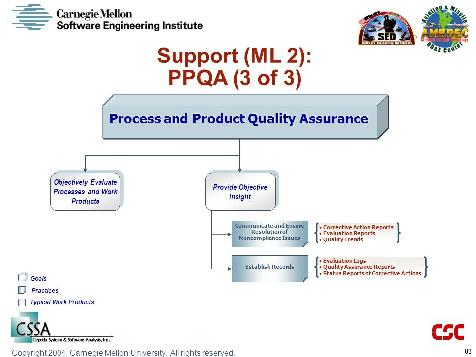 Support (ML 2): PPQA (3 of 3) Process and Product Quality Assurance