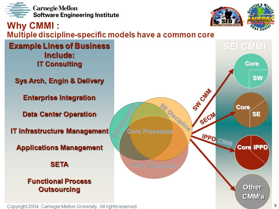Why CMMI : Multiple discipline-specific models have a common core