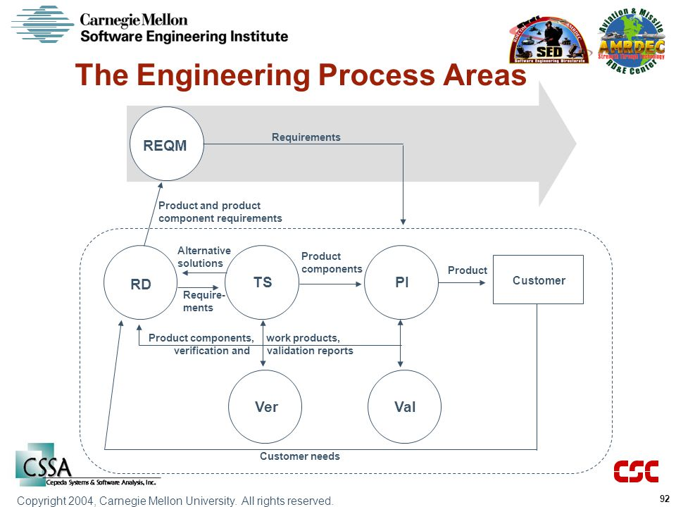 The Engineering Process Areas
