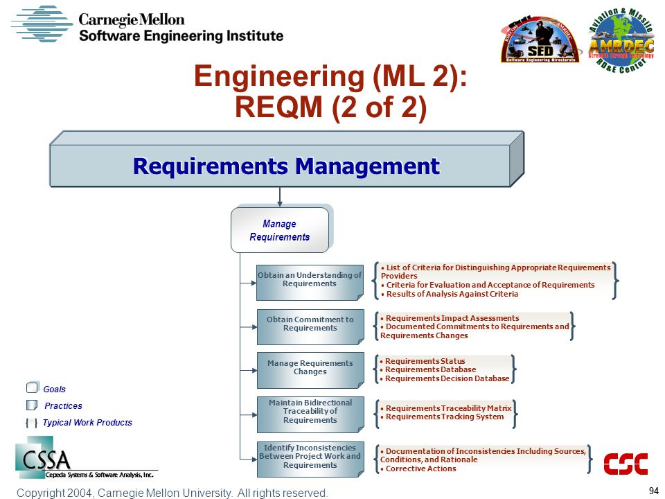 Engineering (ML 2): REQM (2 of 2)