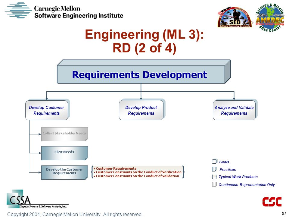 Engineering (ML 3): RD (2 of 4) Requirements Development