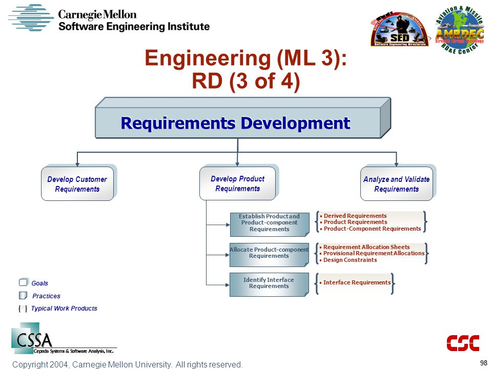 Engineering (ML 3): RD (3 of 4) Requirements Development