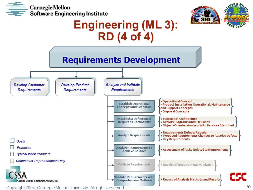 Engineering (ML 3): RD (4 of 4) Requirements Development
