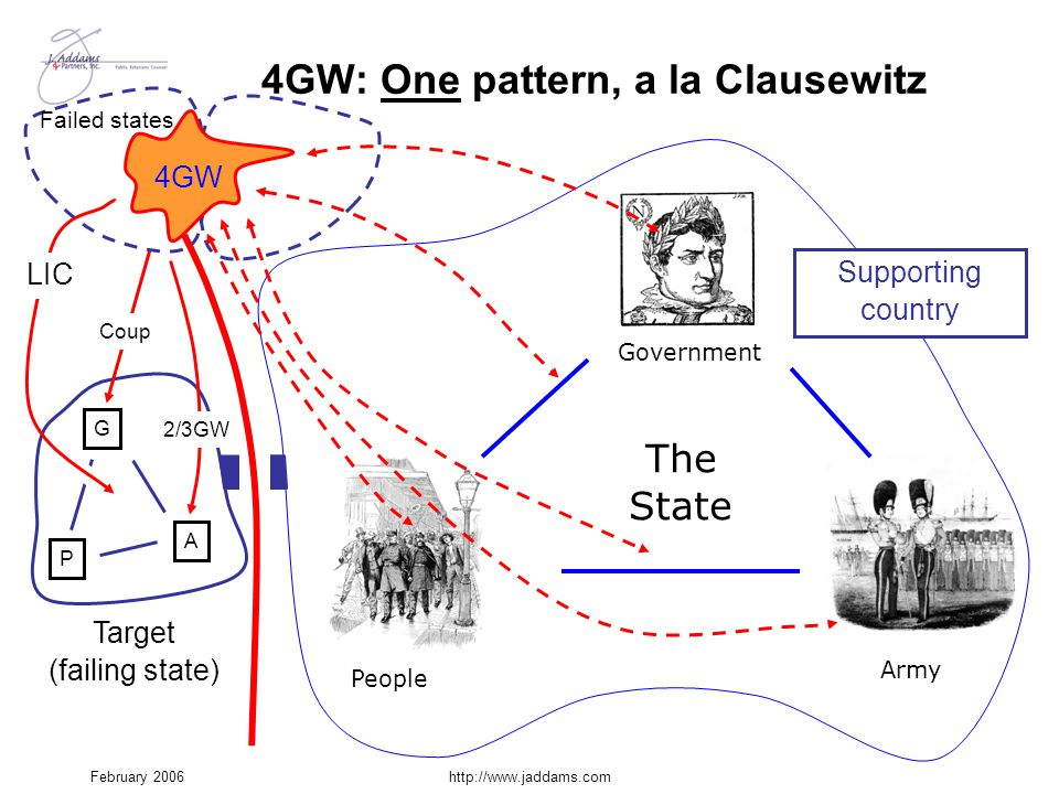 4GW: One pattern, a la Clausewitz