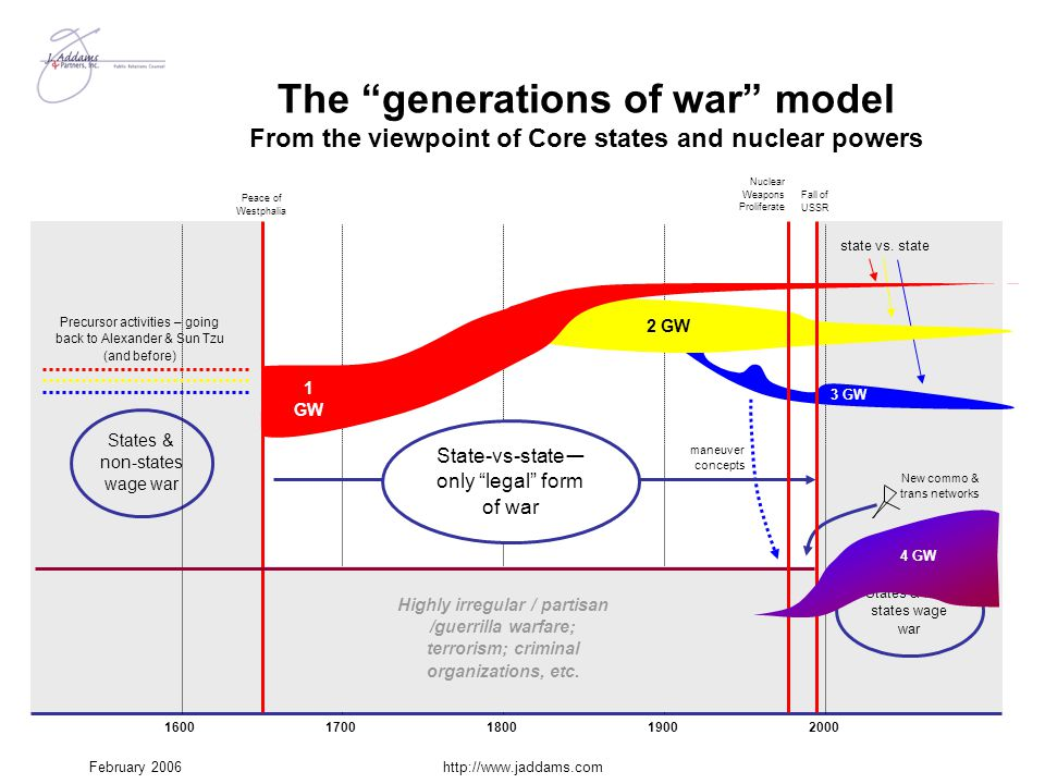 The generations of war model From the viewpoint of Core states and nuclear powers