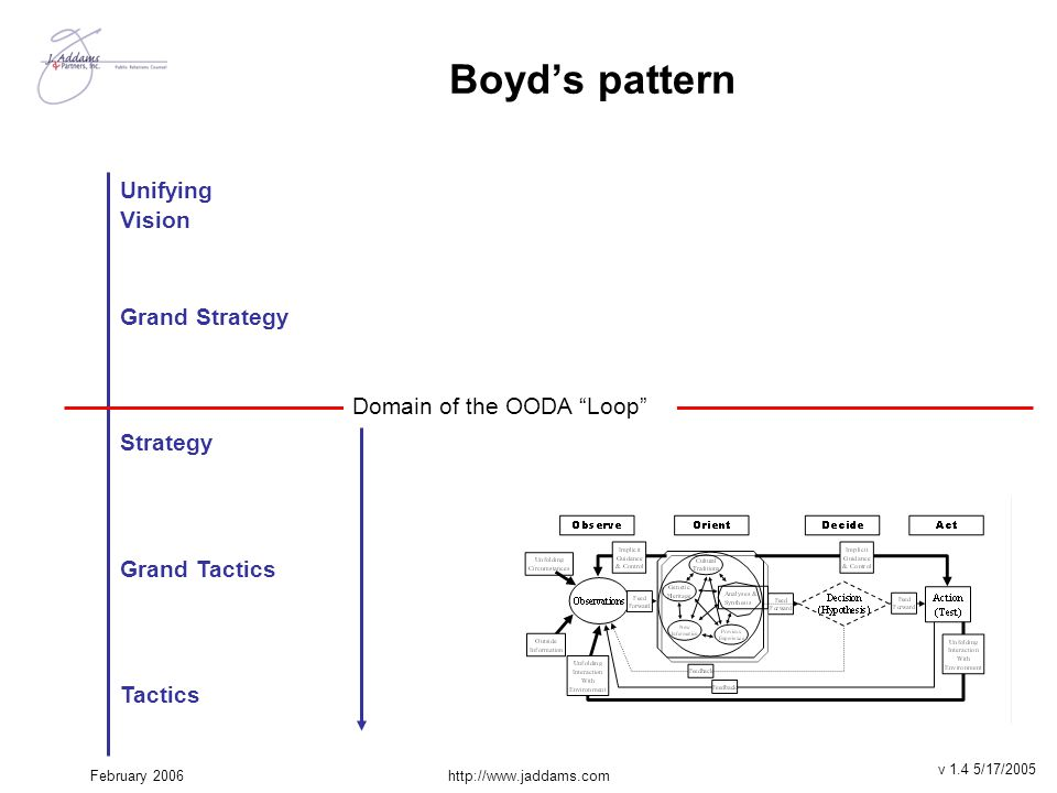 Boyd's pattern Unifying Vision Grand Strategy