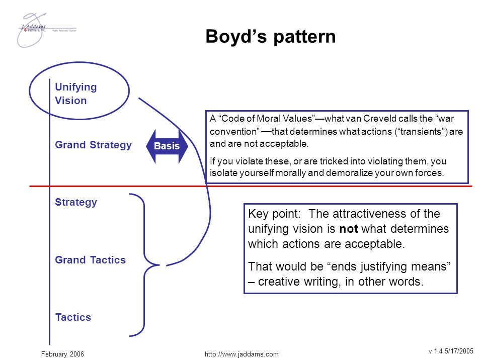 Boyd's pattern Key point: The attractiveness of the unifying vision is not what determines which actions are acceptable.