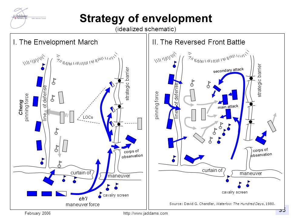 Strategy of envelopment (idealized schematic)