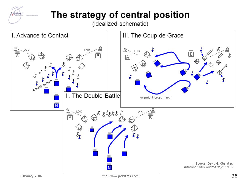 The strategy of central position (idealized schematic)