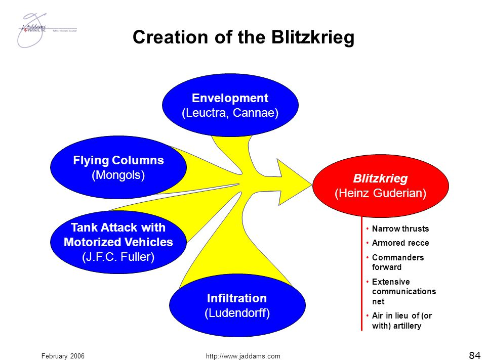 Creation of the Blitzkrieg