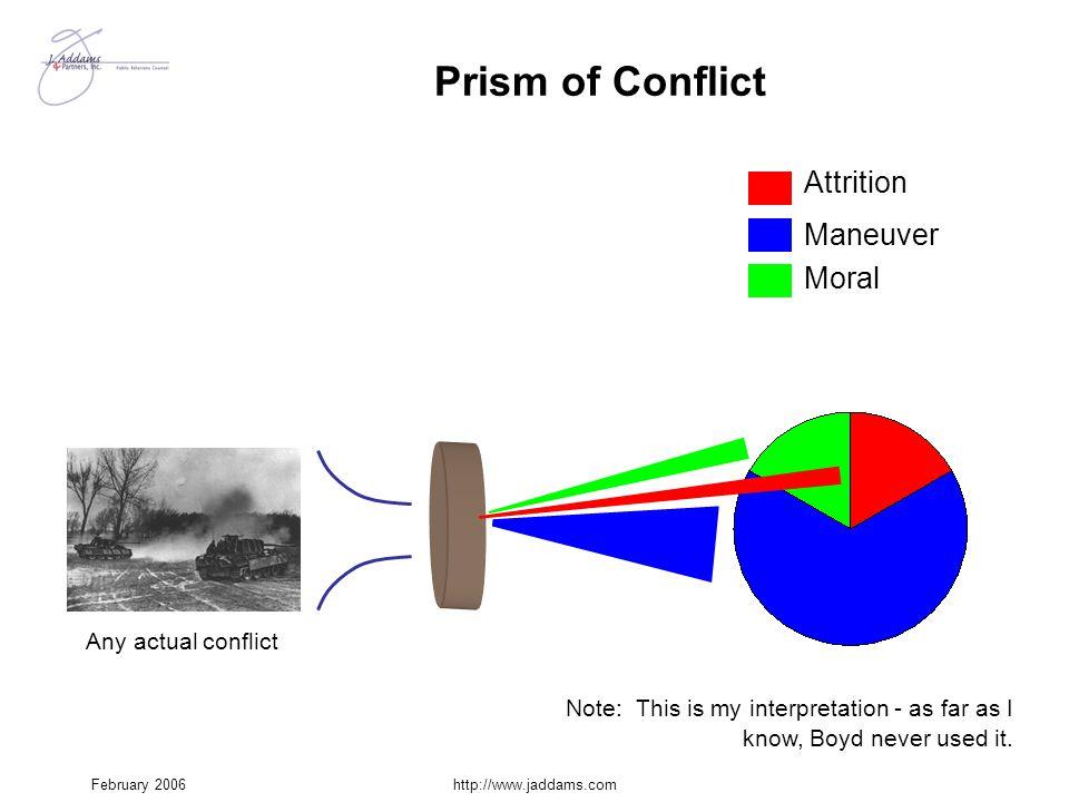 Prism of Conflict Attrition Maneuver Moral Any actual conflict