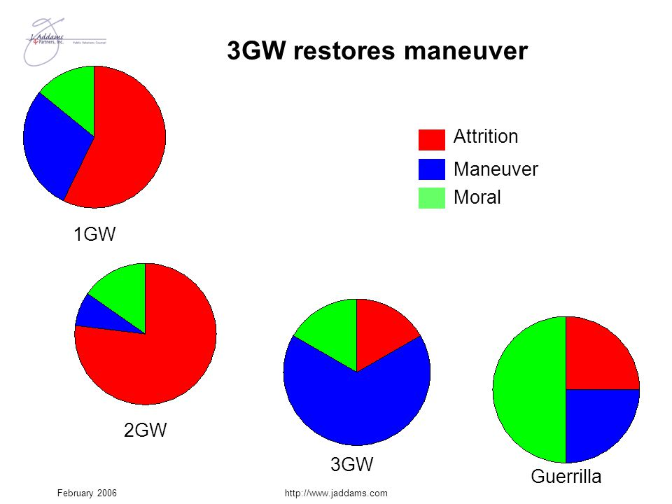 3GW restores maneuver Attrition Maneuver Moral 1GW 2GW 3GW Guerrilla