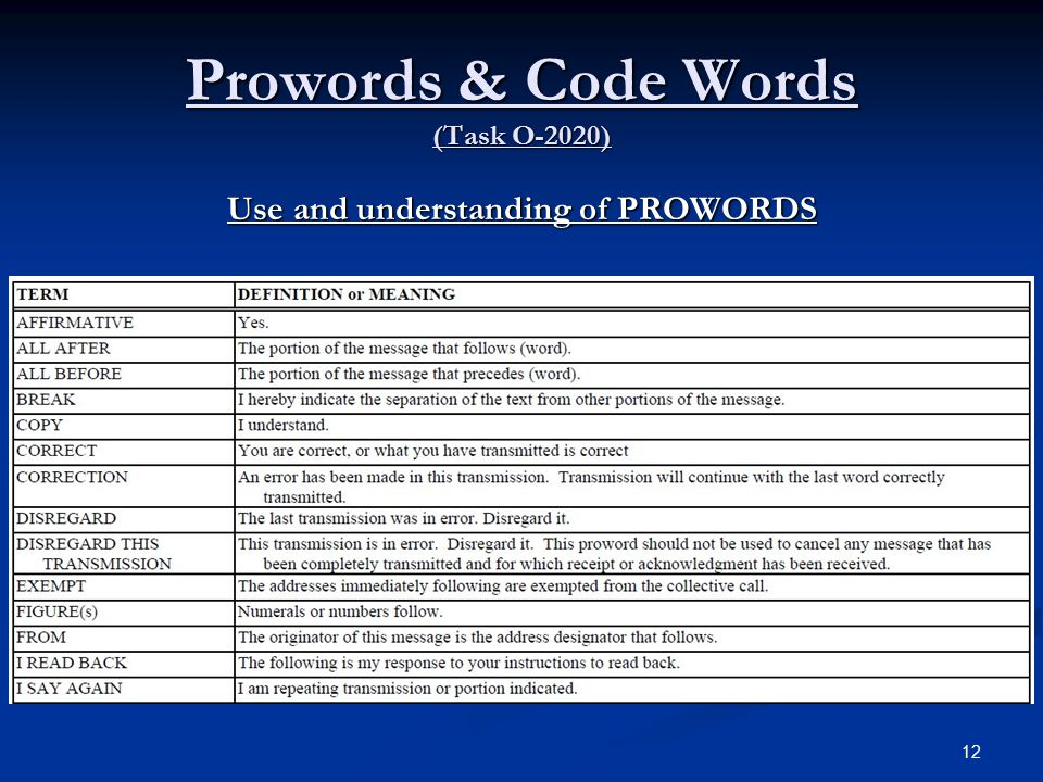 Prowords & Code Words (Task O-2020)
