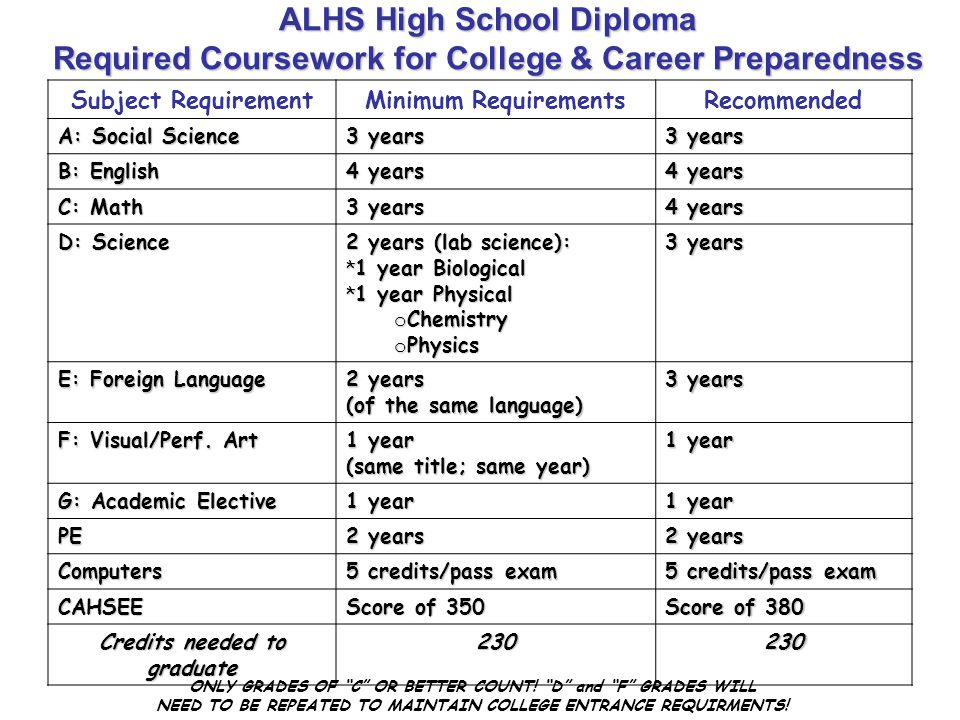ALHS High School Diploma Required Coursework for College & Career Preparedness