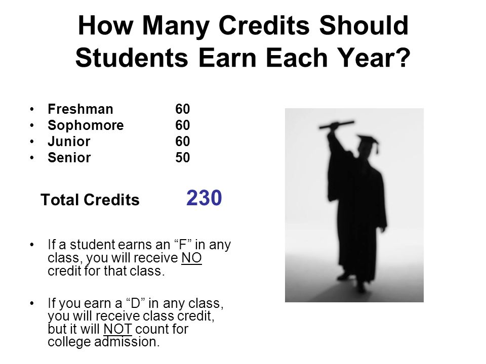 How Many Credits Should Students Earn Each Year
