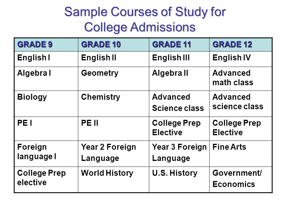 Sample Courses of Study for College Admissions