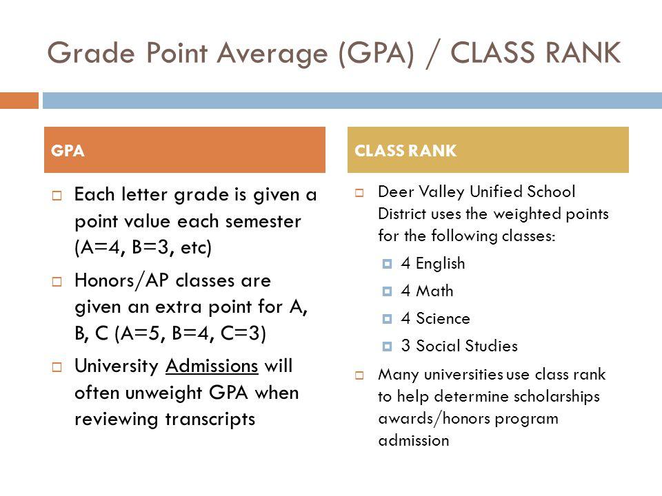 Grade Point Average (GPA) / CLASS RANK
