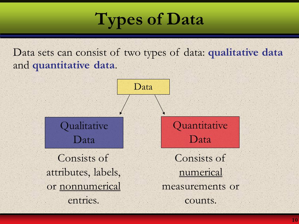 Types of Data Data sets can consist of two types of data: qualitative data and quantitative data. Data.