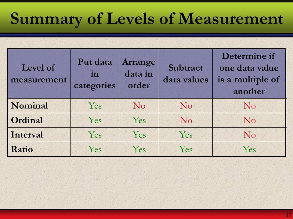 Summary of Levels of Measurement
