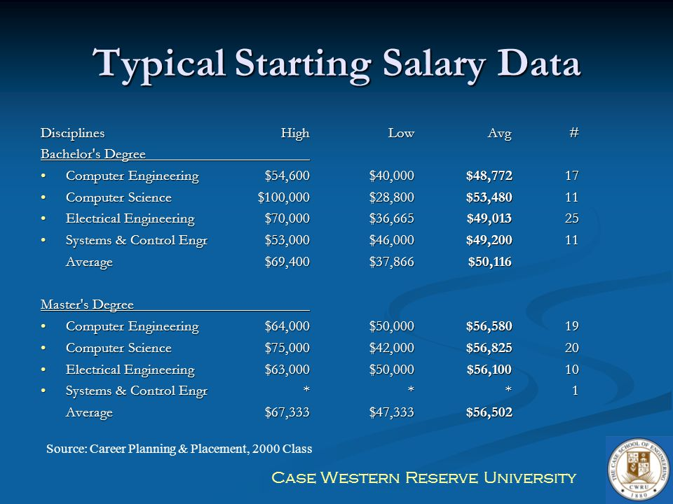 Typical Starting Salary Data