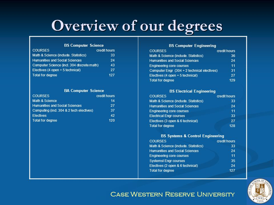 Overview of our degrees