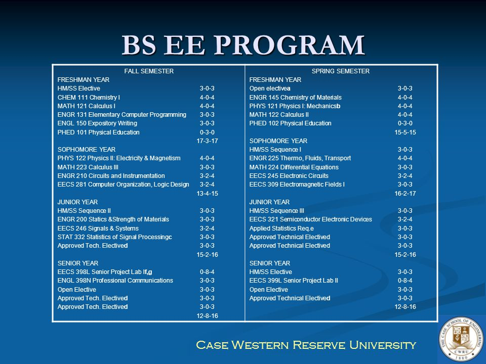 BS EE PROGRAM FALL SEMESTER FRESHMAN YEAR HM/SS Elective 3-0-3