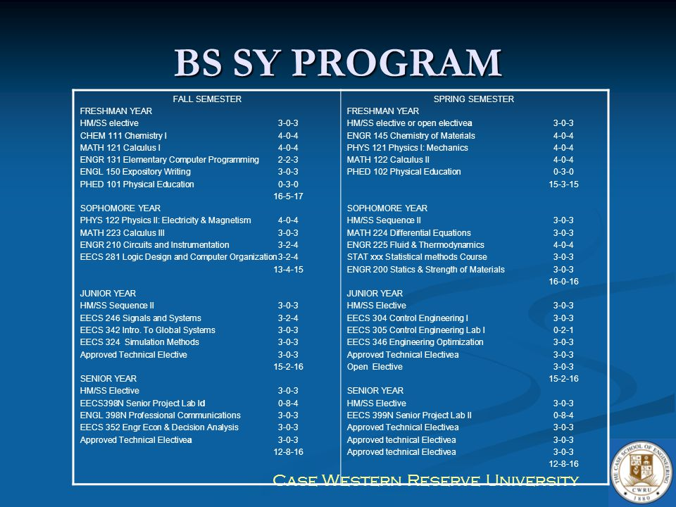 BS SY PROGRAM FALL SEMESTER FRESHMAN YEAR HM/SS elective 3-0-3