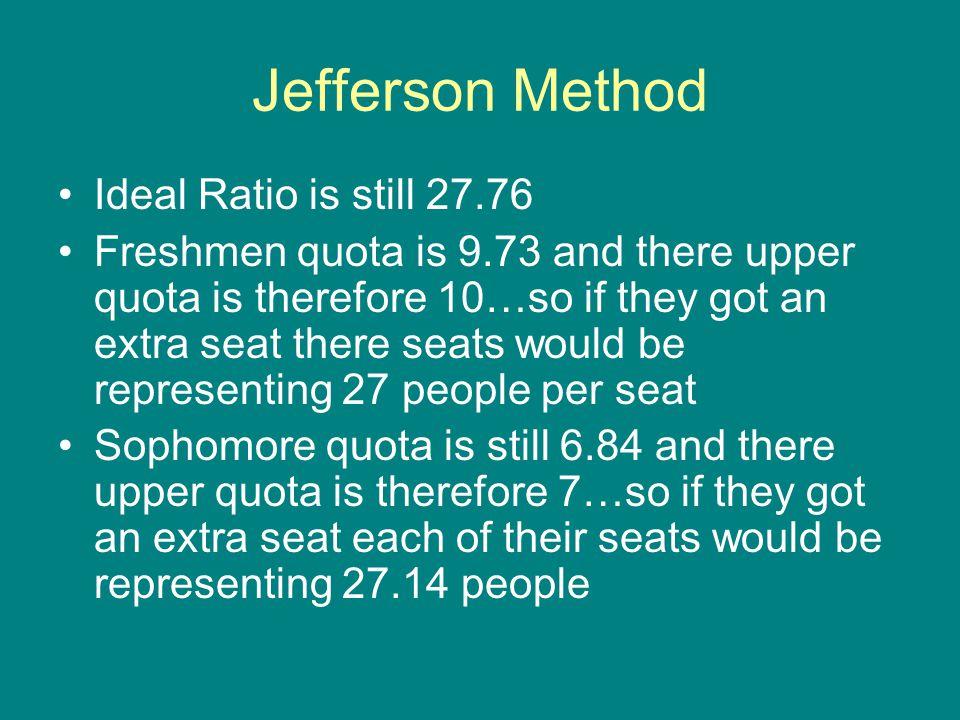 Jefferson Method Ideal Ratio is still 27.76