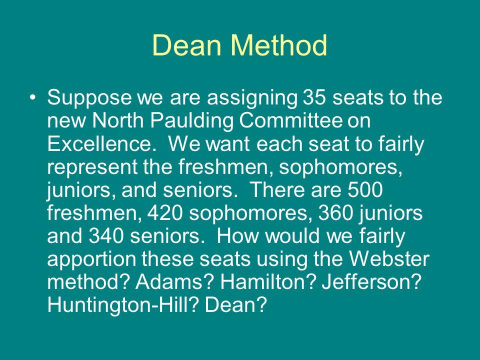 Dean Method