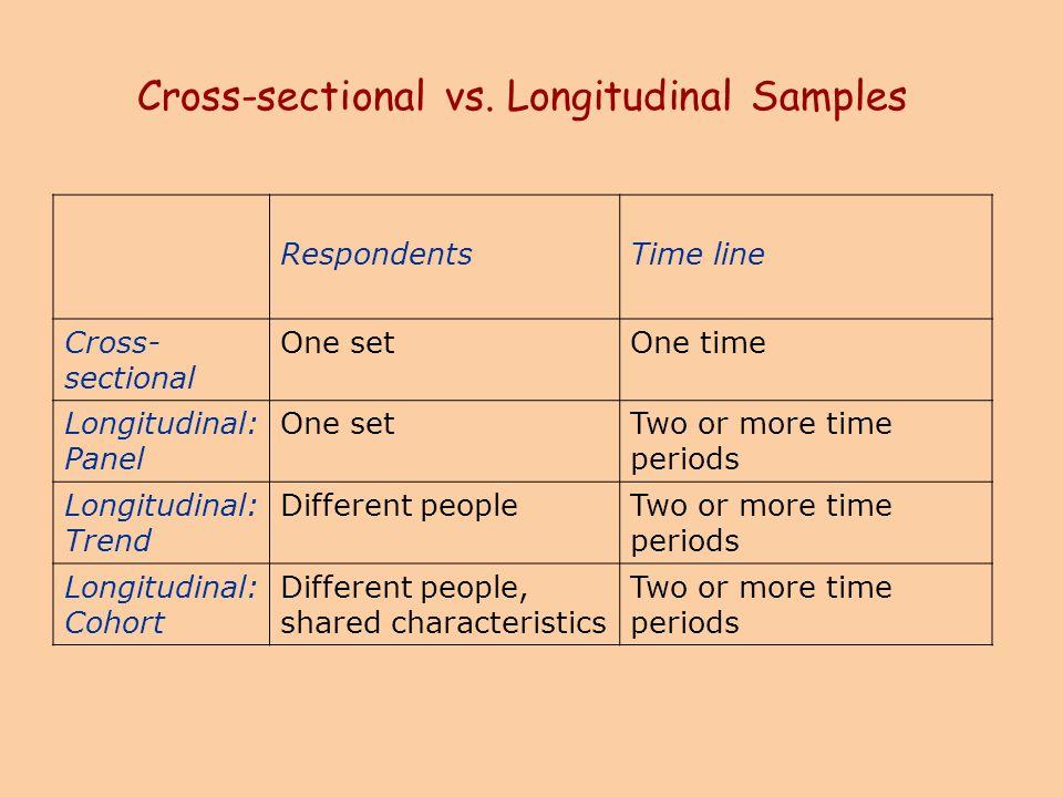Cross-sectional vs. Longitudinal Samples