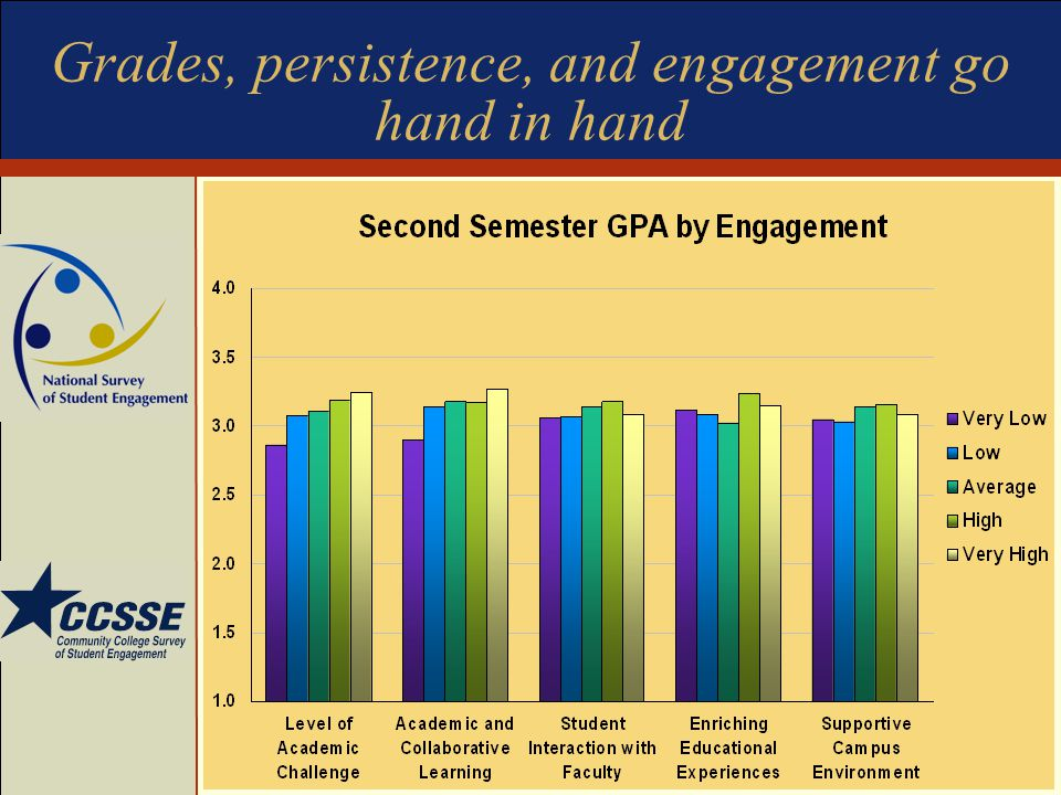 Grades, persistence, and engagement go hand in hand