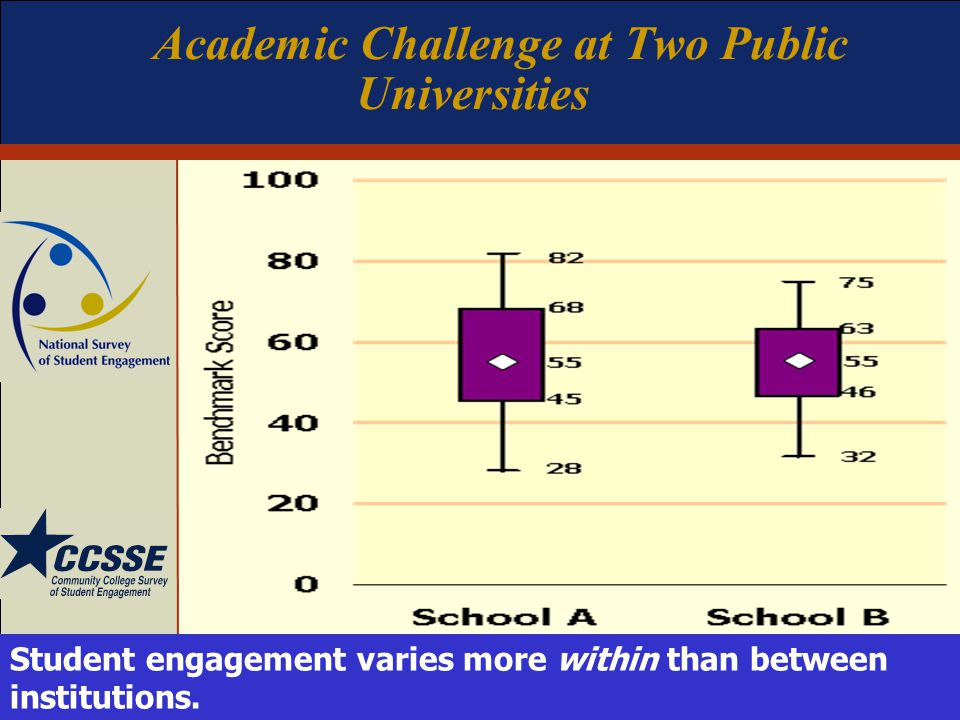 Academic Challenge at Two Public Universities