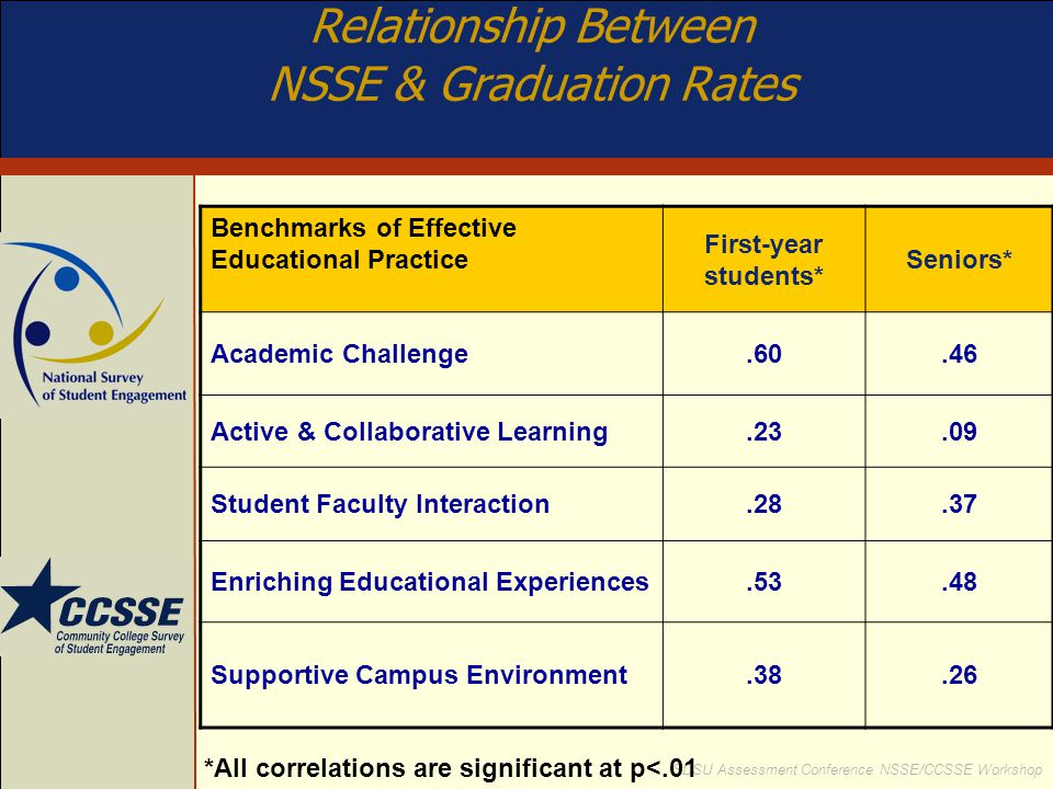 Relationship Between NSSE & Graduation Rates