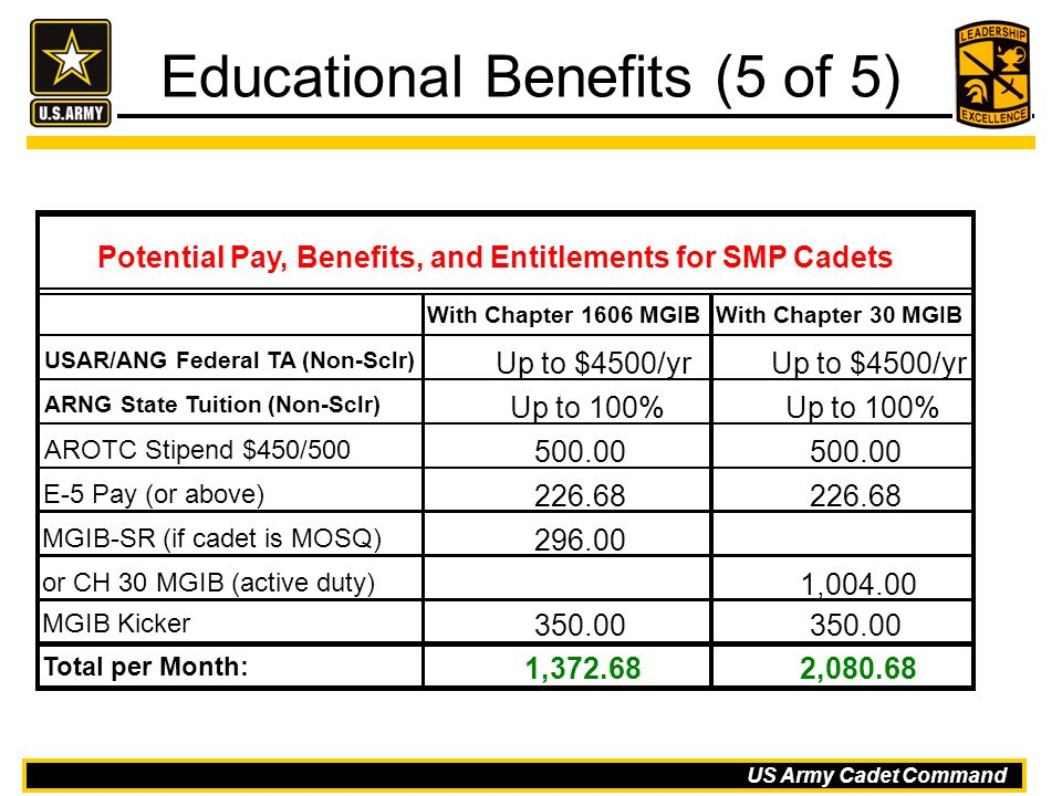 Educational Benefits (5 of 5)