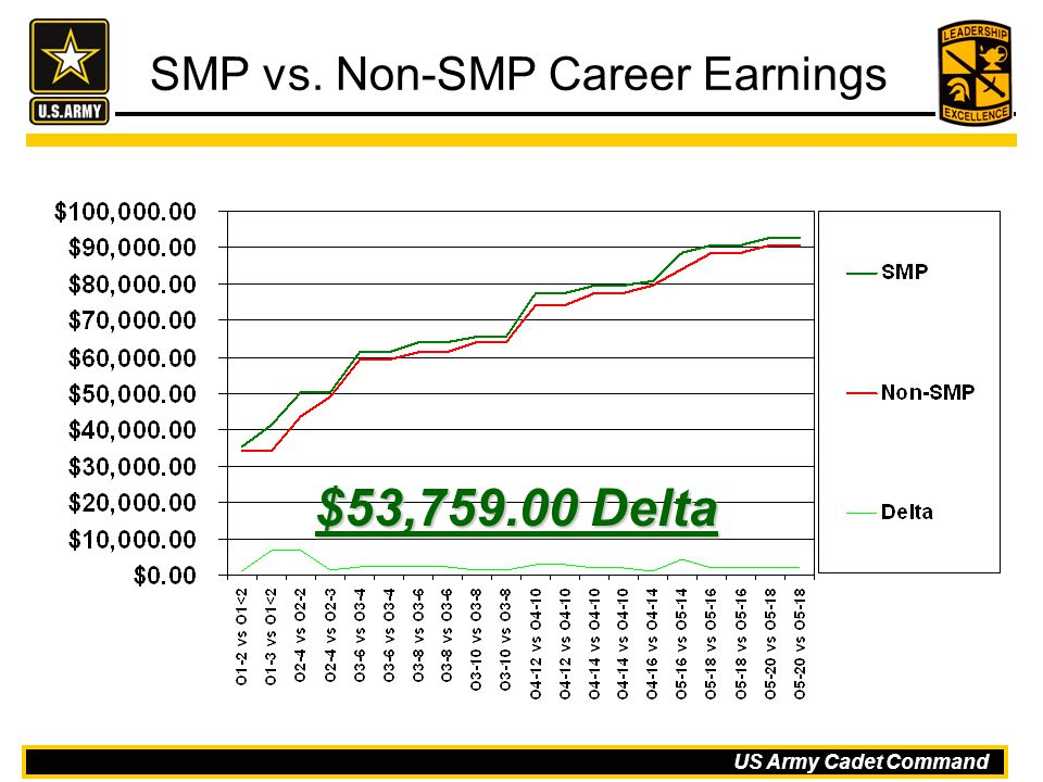 SMP vs. Non-SMP Career Earnings