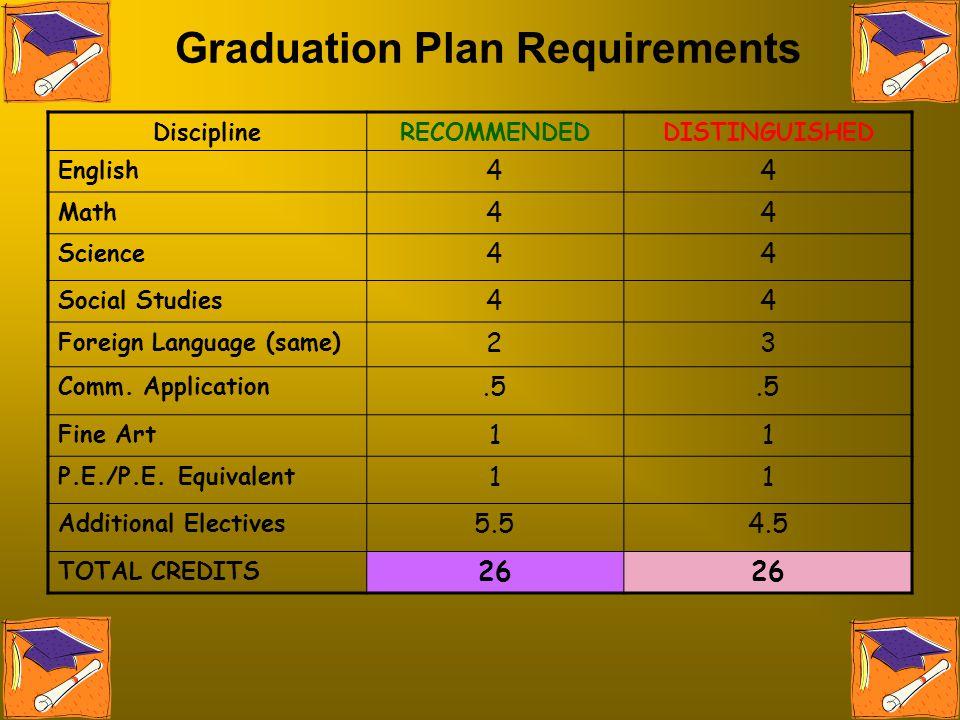 Graduation Plan Requirements