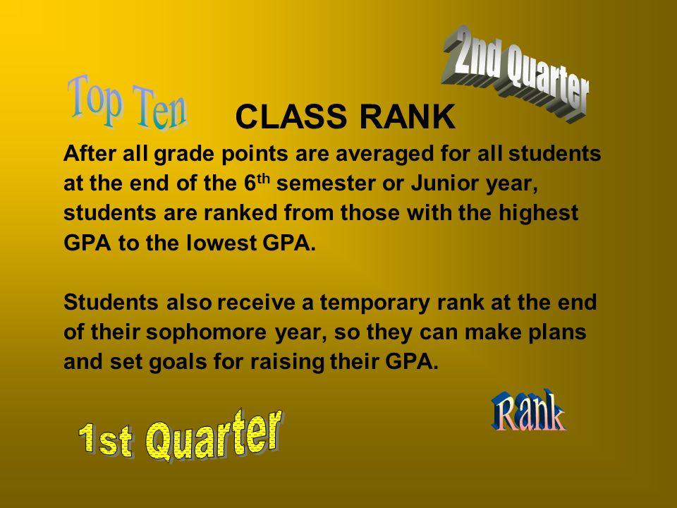 2nd Quarter Top Ten Rank 1st Quarter CLASS RANK