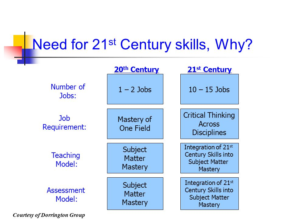 Need for 21st Century skills, Why