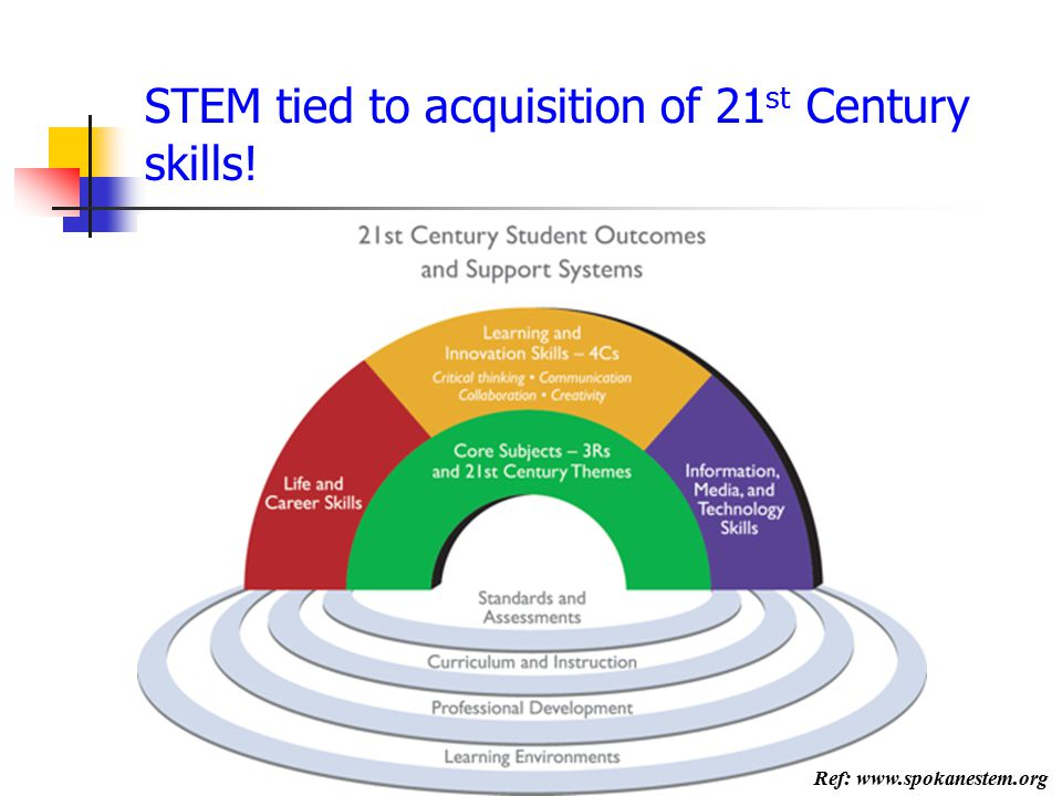 STEM tied to acquisition of 21st Century skills!