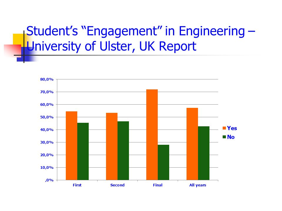 Student's Engagement in Engineering – University of Ulster, UK Report