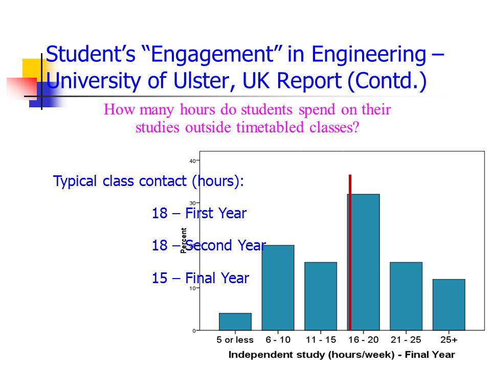 Student's Engagement in Engineering – University of Ulster, UK Report (Contd.)