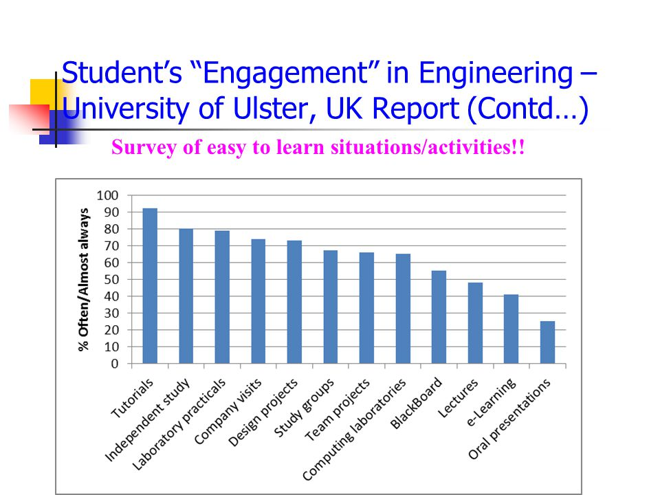 Student's Engagement in Engineering – University of Ulster, UK Report (Contd…)