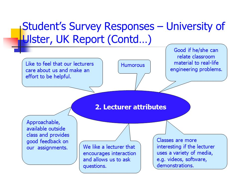 Student's Survey Responses – University of Ulster, UK Report (Contd…)