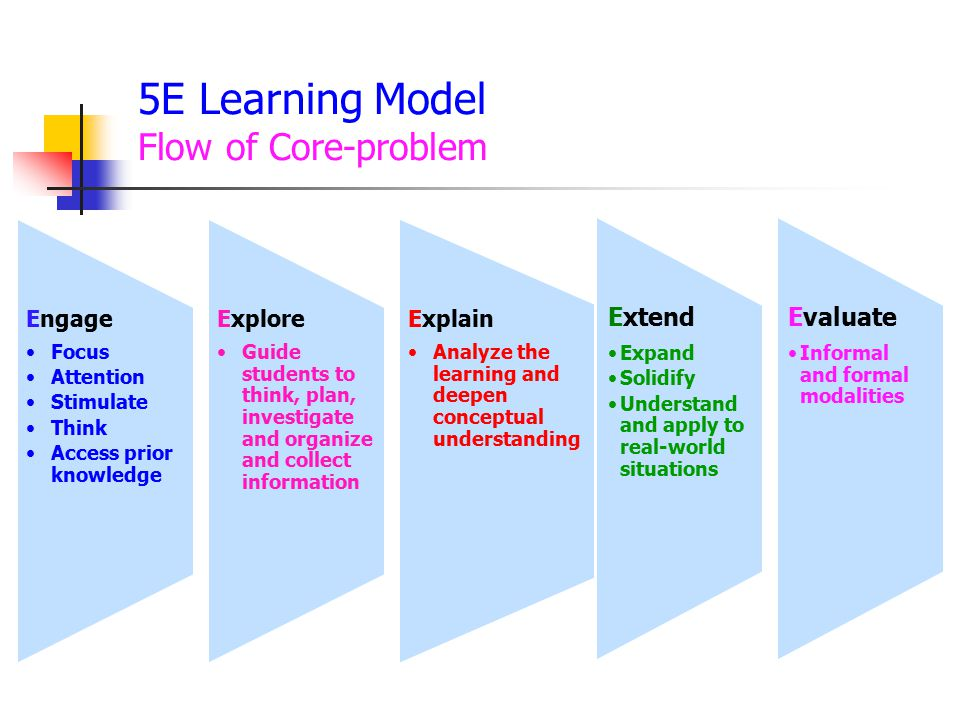 5E Learning Model Flow of Core-problem