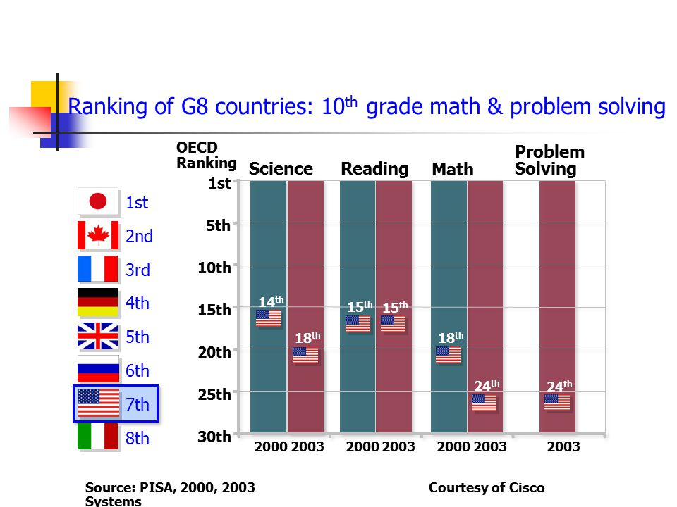 Ranking of G8 countries: 10th grade math & problem solving