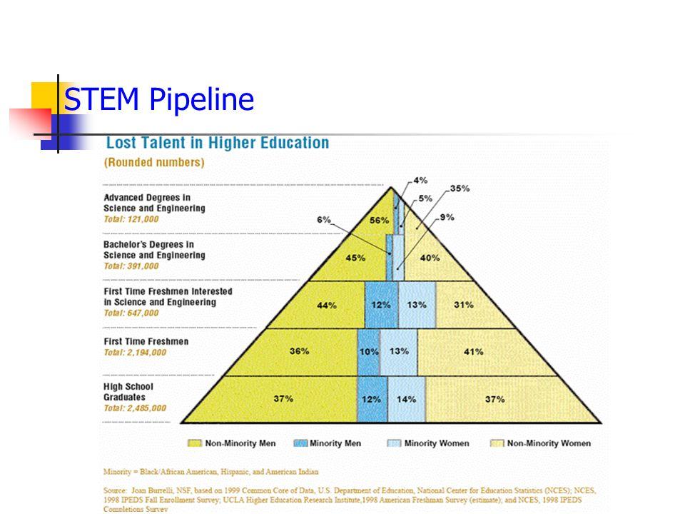 STEM Pipeline
