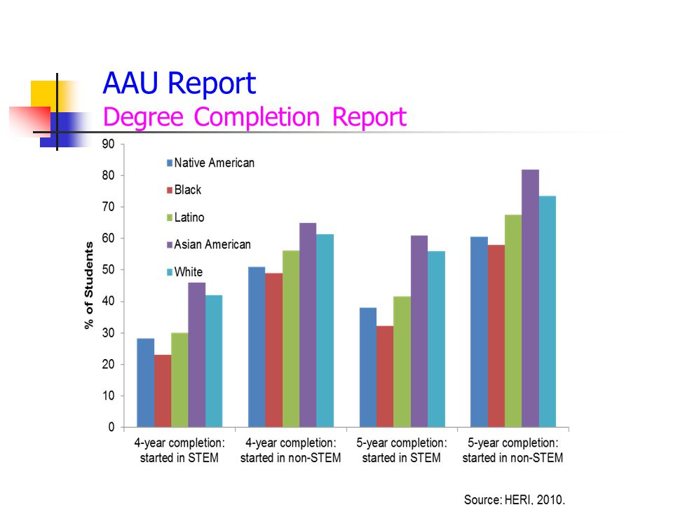 AAU Report Degree Completion Report