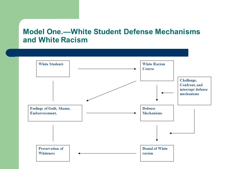 Model One.—White Student Defense Mechanisms and White Racism