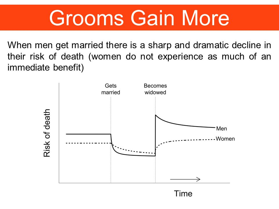 Grooms Gain More