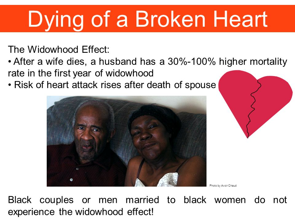 Dying of a Broken Heart The Widowhood Effect: